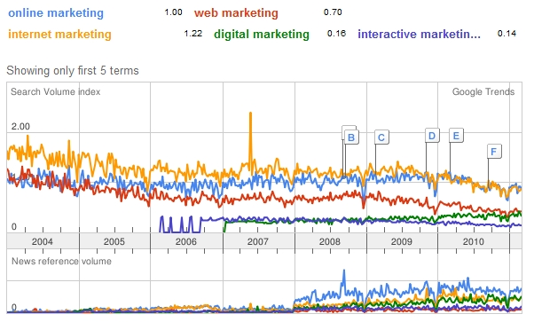 Online Marketing trending